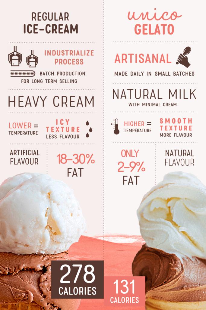 Infographic - Gelato vs Ice Cream